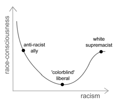 A white supremacist and an anti-racist ally are more racially-conscious than a 'colorblind' liberal. However, a white supremacist and anti-racist ally are on opposite ends of the racism gradient, while the 'colorblind' liberal is in the middle.