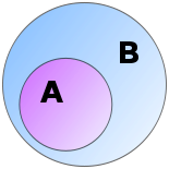A is a proper subset of B.