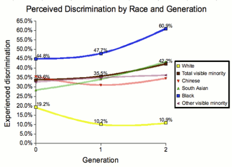 Perceived Discrimination by Race and Generation (graph)