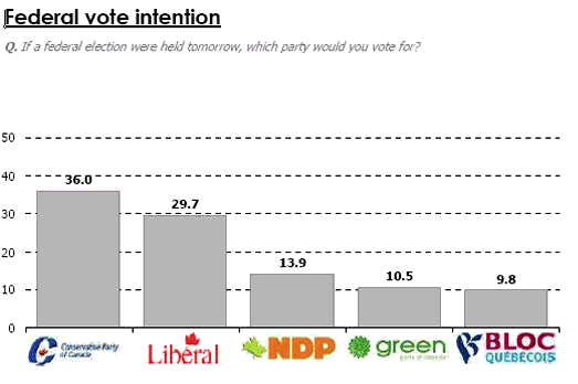 Federal vote intention. Q. If a federal election were held tomorrow, which party would you vote for? Conservative Party of Canada, 36.0. Liberal, 29.7. NDP, 13.9. Green, 10.5. Bloc Quebecois, 9.8.