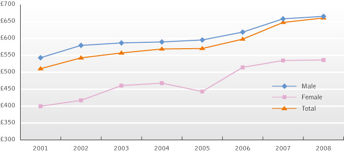 Graph of gender pay gap in IT (United Kingdom). In 2008, male IT professionals earned £650, female IT professionals earned £550, and total IT professionals earned about £650.