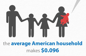 the average American household makes $0.096.