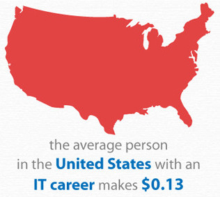the average person in the United States with an IT career makes $0.13.