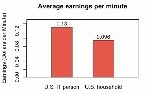 The average U.S. IT person earns 0.13 dollars per minute. The average U.S. household earns 0.096 dollars per minute.
