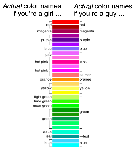 Actual color names if you're a girl ... Actual color names if you're a guy ...