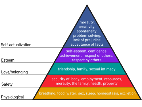 Physiological - breathing, food, water, sex, sleep, homeostasis, excretion. Safety - security of body, employment, resources, morality, the family, health, property. Love/belonging - friendship, family, sexual intimacy. Esteem - self-esteem, confidence, achievement, respect of others, respect by others. Self-actualization - morality, creativity, spontaneity, problem solving, lack of prejudice, acceptance of facts.